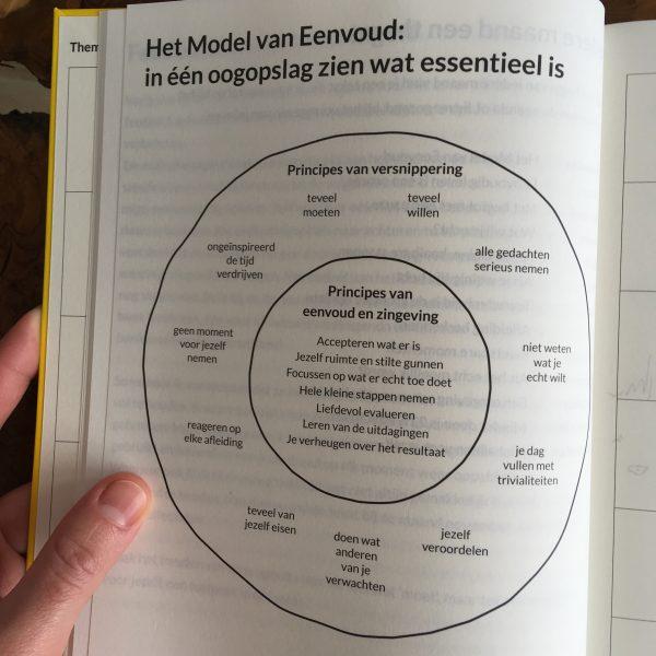 Eenvoudig leven agenda review - model